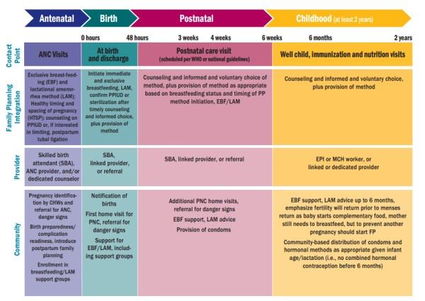 PPFP Integration Framework